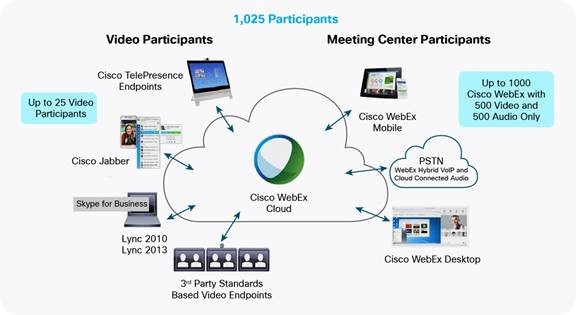WebEx Meeting Center